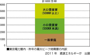 夏季の電力需要抑制目標値
