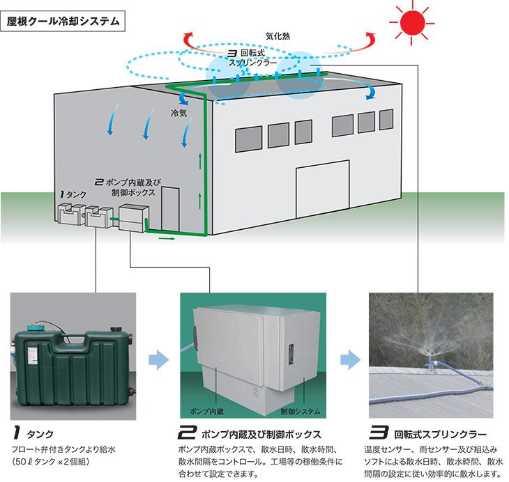 全自動屋根散水冷却装置 屋根クールのシステム