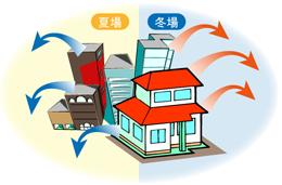 建物の冷暖房効果を高め節電を図ろう!